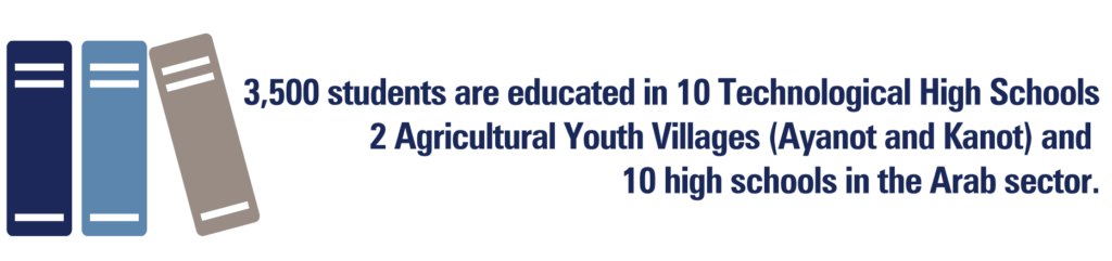 3,500 students are educated in 10 Technological High Schools 2 Agricultural Youth Villages (Ayanot and Kanot) and 10 high schools in the Arab sector.